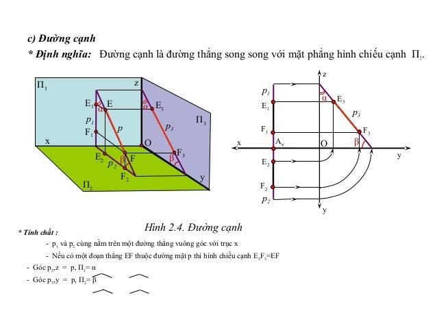 c) Đường cạnh * Định nghĩa: Đường cạnh là đường thẳng song song với mặt phẳng hình chiếu cạnh П3. * Tính chất : - p1 và p2...