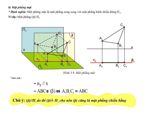 ABCCBA)(ABC 111 =⇔∈− β b) Mặt phẳng mặt * Định nghĩa: Mặt phẳng mặt là mặt phẳng song song với mặt phẳng hình chiếu đứng П...