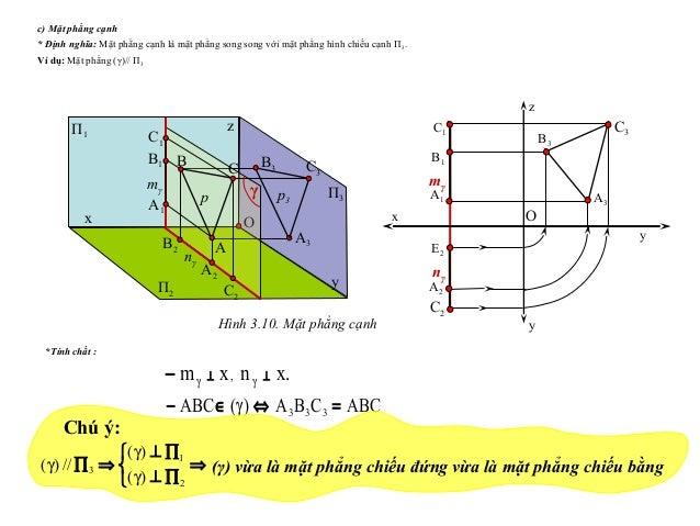 ABCCBA)(ABC 333 =⇔∈− γ .xnxm , ⊥⊥− γγ c) Mặt phẳng cạnh * Định nghĩa: Mặt phẳng cạnh là mặt phẳng song song với mặt phẳng ...
