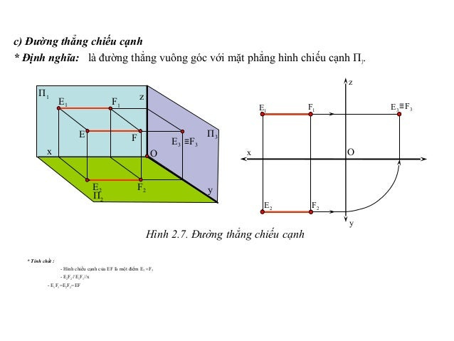 c) Đường thẳng chiếu cạnh * Định nghĩa: là đường thẳng vuông góc với mặt phẳng hình chiếu cạnh П3. * Tính chất : - Hình ch...