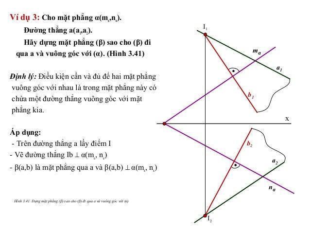 Ví dụ 3: Cho mặt phẳng α(mα,nα). Đường thẳng a(a1,a2). Hãy dựng mặt phẳng (β) sao cho (β) đi qua a và vuông góc với (α). (...