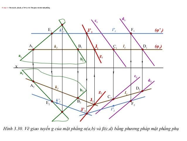 Ví dụ 3: Cho α(a,b) , β(c,d), a∩b=I, c//d. Tìm giao của hai mặt phẳng C2 D2 x C1 d1 d2 c2 c1 D1 A1 B1 E1 F1 a1 b1 a2 b2 A2...