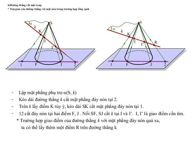 b)Đường thẳng cắt mặt cong * Tìm giao của đường thẳng với mặt nón trong trường hợp tổng quát - Lập mặt phẳng phụ trợ α(S, ...