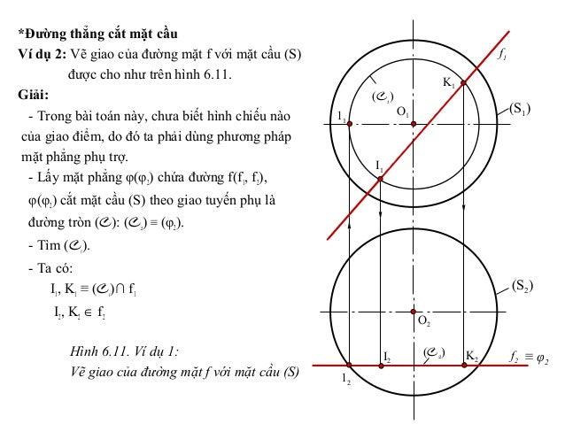 *Đường thẳng cắt mặt cầu Ví dụ 2: Vẽ giao của đường mặt f với mặt cầu (S) được cho như trên hình 6.11. Giải: - Trong bài t...
