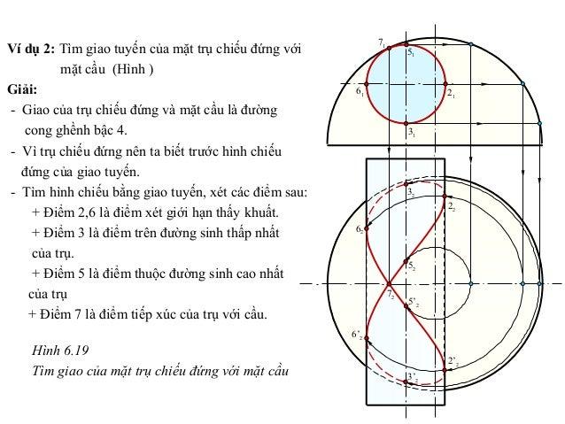 Ví dụ 2: Tìm giao tuyến của mặt trụ chiếu đứng với mặt cầu (Hình ) Giải: - Giao của trụ chiếu đứng và mặt cầu là đường con...