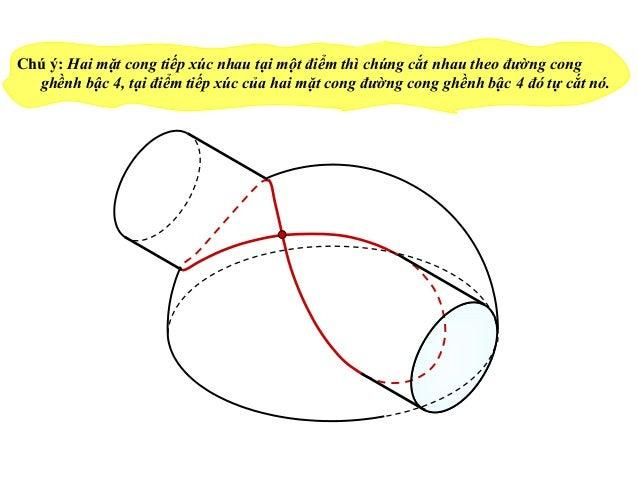 Chú ý: Hai mặt cong tiếp xúc nhau tại một điểm thì chúng cắt nhau theo đường cong ghềnh bậc 4, tại điểm tiếp xúc của hai m...