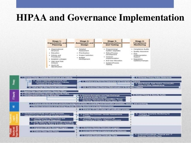 hipaa conclusion Hipaa may also give you a right to purchase individual coverage if you have no group health plan coverage available, and have exhausted cobra or other continuation.