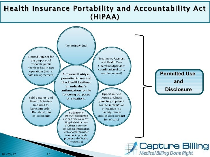 the health insurance portability and accountability Applicability do you still have paper records if so, you may be in danger of  costly fines healthcare providers must secure protected health information (phi) ,.