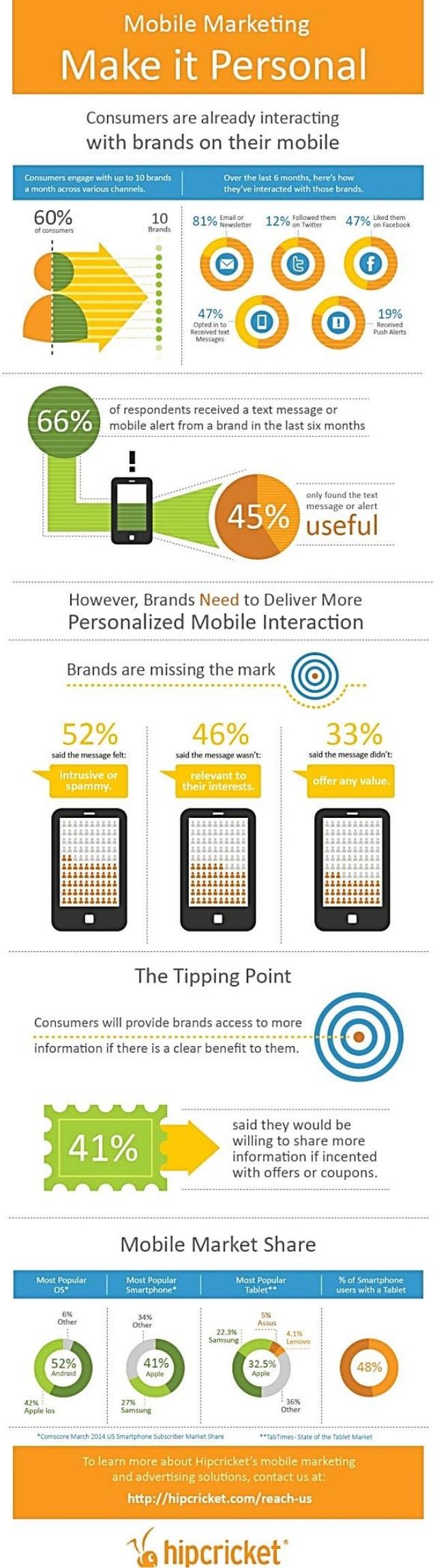 Mobile Marketing : Make it personal