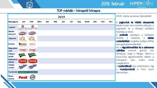 2019. január2019. február TOP márkák – hónapról hónapra 2019 2019. márka versenye folytatódik! A joghurtok és hűtött dessz...