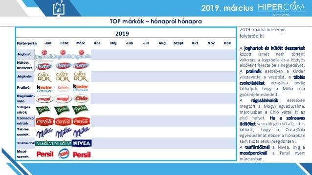 2019. január2019. március TOP márkák – hónapról hónapra 2019 2019. márka versenye folytatódik! A joghurtok és hűtött dessz...