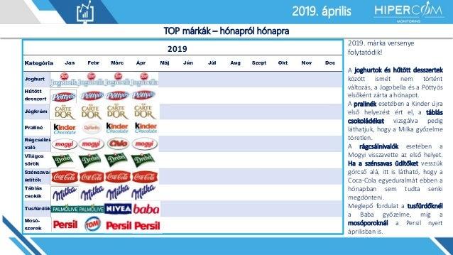 2019. január2019. április TOP márkák – hónapról hónapra 2019 2019. márka versenye folytatódik! A joghurtok és hűtött dessz...