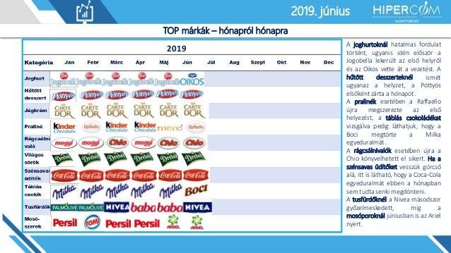 2019. január2019. június TOP márkák – hónapról hónapra 2019 A joghurtoknál hatalmas fordulat történt, ugyanis idén először...