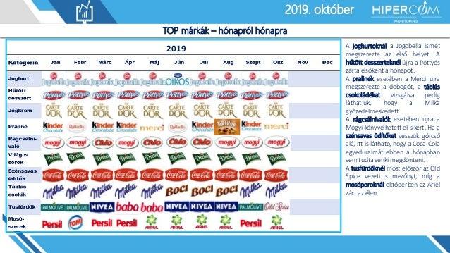 2019. január2019. október TOP márkák – hónapról hónapra 2019 A joghurtoknál a Jogobella ismét megszerezte az első helyet. ...