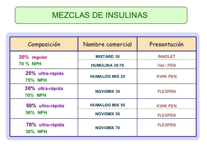 Hiperglucemia en urgencias
