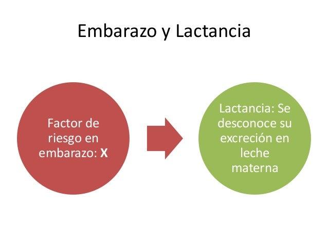Embarazo y Lactancia Factor de riesgo en embarazo: X Lactancia: Se desconoce su excreción en leche materna