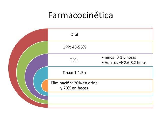 Farmacocinética Oral UPP: 43-55% T ½ : Tmax: 1-1.5h Eliminación: 20% en orina y 70% en heces • niños  1.6 horas • Adultos...