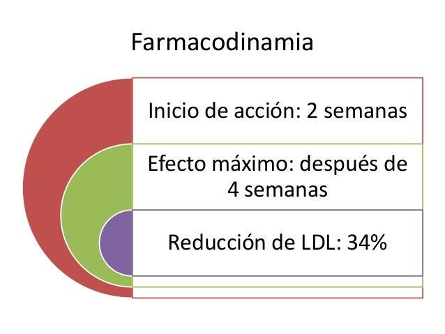 Farmacodinamia Inicio de acción: 2 semanas Efecto máximo: después de 4 semanas Reducción de LDL: 34%