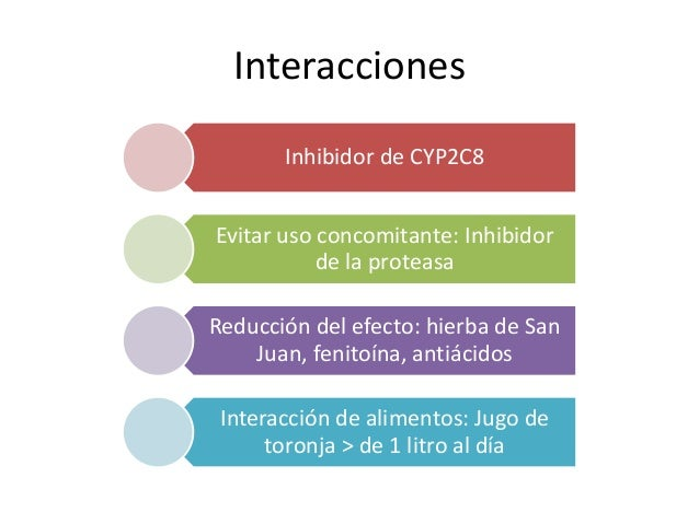 Interacciones Inhibidor de CYP2C8 Evitar uso concomitante: Inhibidor de la proteasa Reducción del efecto: hierba de San Ju...