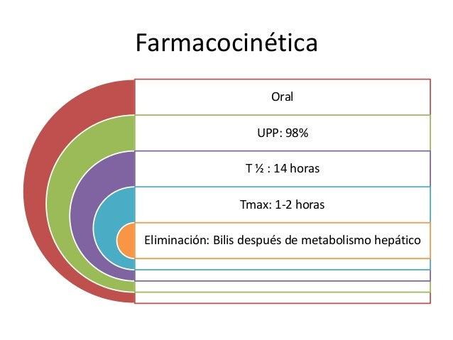Farmacocinética Oral UPP: 98% T ½ : 14 horas Tmax: 1-2 horas Eliminación: Bilis después de metabolismo hepático