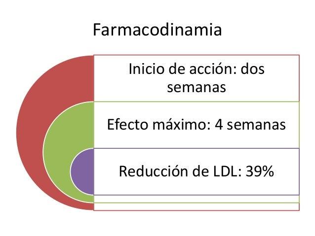 Farmacodinamia Inicio de acción: dos semanas Efecto máximo: 4 semanas Reducción de LDL: 39%