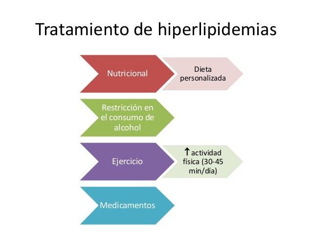 Tratamiento de hiperlipidemias Nutricional Dieta personalizada Restricción en el consumo de alcohol Ejercicio  actividad ...