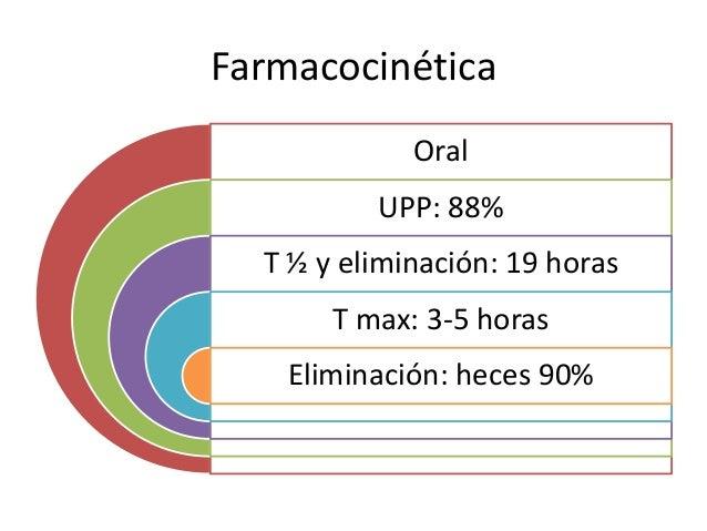 Farmacocinética Oral UPP: 88% T ½ y eliminación: 19 horas T max: 3-5 horas Eliminación: heces 90%