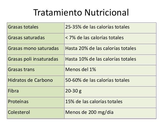 Tratamiento Nutricional Grasas totales 25-35% de las calorías totales Grasas saturadas < 7% de las calorías totales Grasas...