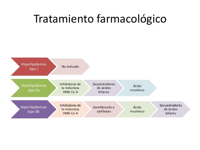 Tratamiento farmacológico Hiperlipidemia tipo I No indicado Hiperlipidemia tipo IIa Inhibidores de la reductasa HMG Co A S...