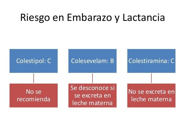 Riesgo en Embarazo y Lactancia Colestipol: C No se recomienda Colesevelam: B Se desconoce si se excreta en leche materna C...