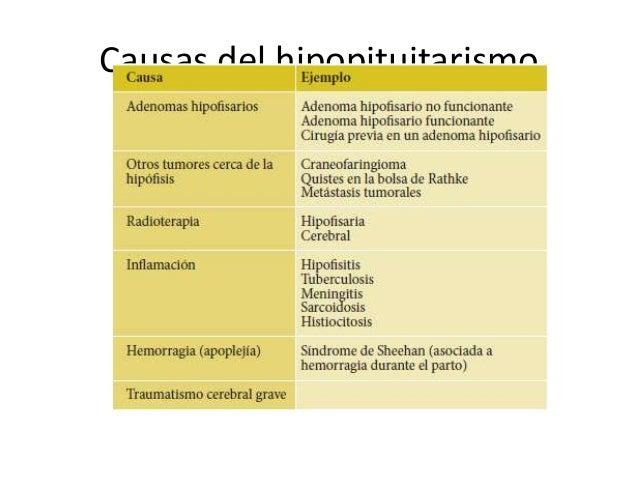 • 2. Déficit de TSH que causa un déficit de  hormonas tiroideas: los síntomas incluyen  fatiga, debilidad, dificultad para...