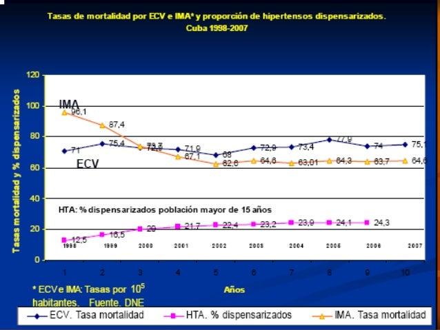 IECA con  a) Diuréticos Tiazídicos y del ASA)  b) Antagonistas del Calcio  c) Betabloqueadores  d) Antagonistas centra...