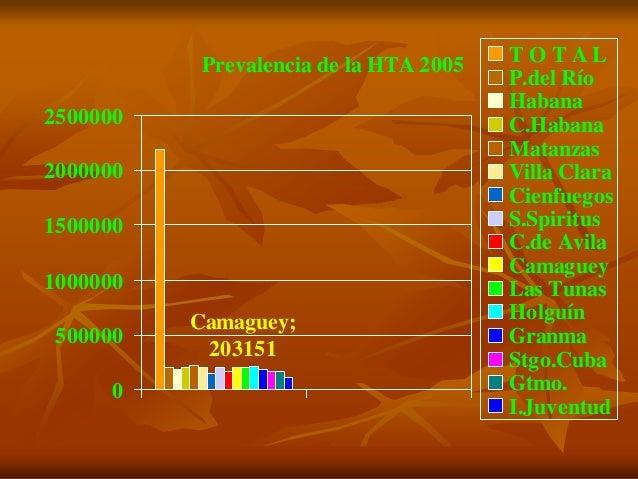 Prevalencia de la HTA 2005 Camaguey; 203151 0 500000 1000000 1500000 2000000 2500000 T O T A L P.del Río Habana C.Habana M...