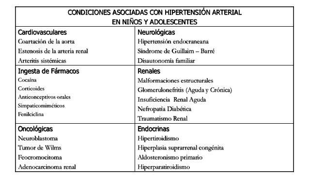 Se considera crisis hipertensiva cualquier elevación de la TA arterial que produzca sintomatología grave, con independenci...