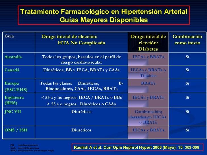Hipertensión arterial en el mercado  Cuánto cuesta el tuyo