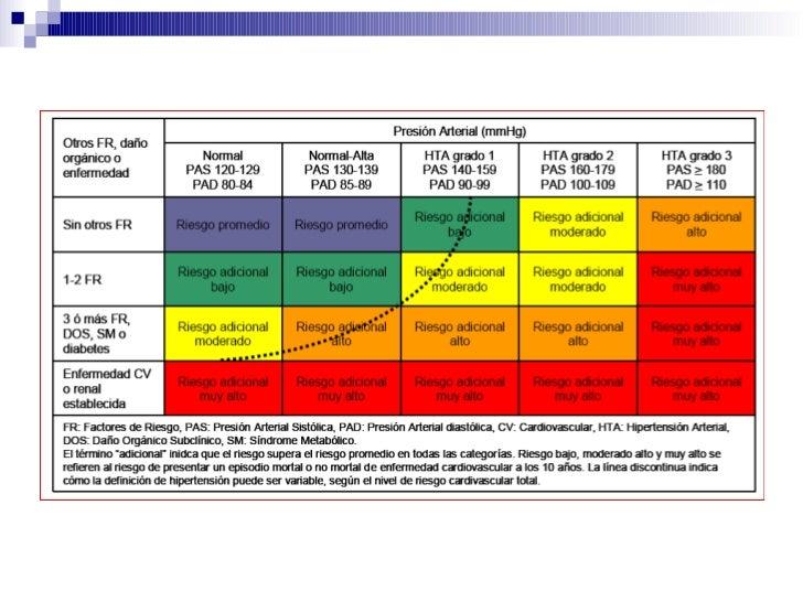 Guia hipertension arterial