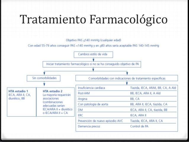 Hipertension arterial en el adulto mayor pdf