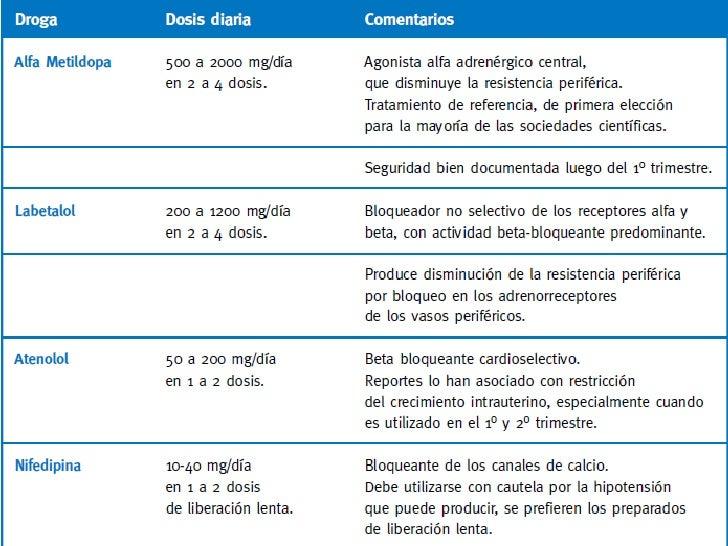 Diagnóstico diferencial para síntomas de hipertensión gestacional