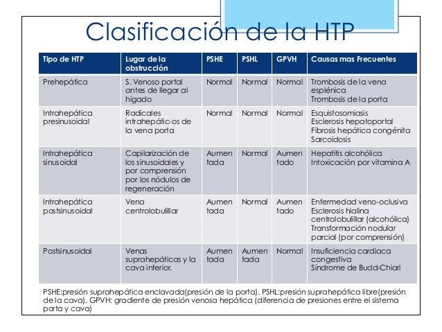 Hipertensi n portal y ascitis for N portal