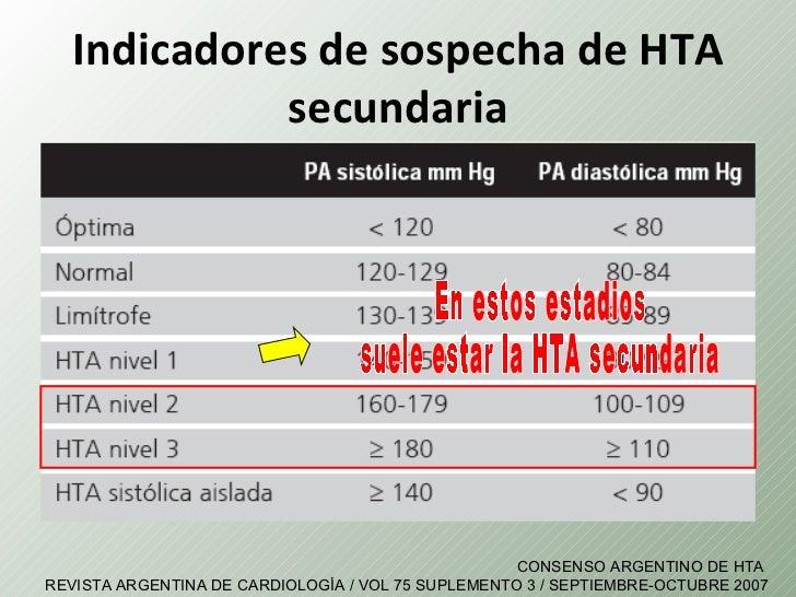Indicadores de sospecha de HTA             secundaria                                                    CONSENSO ARGENTIN...