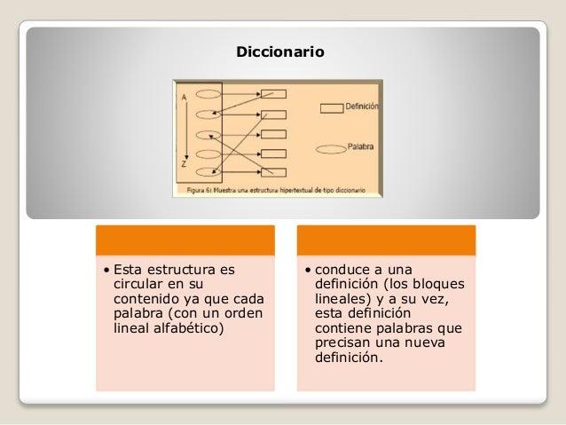 Diccionario • Esta estructura es circular en su contenido ya que cada palabra (con un orden lineal alfabético) • conduce a...
