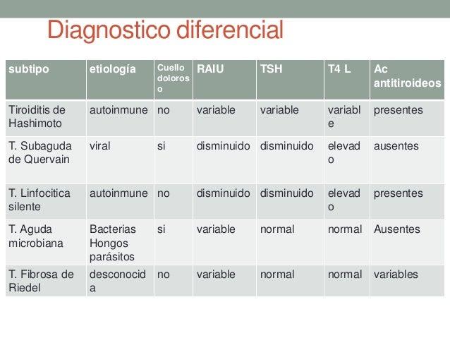 La historia clínica por la dermatología la eccema varicosa