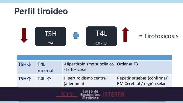 Tirotoxicosis2. ¿Cuál es la etiología?