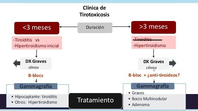 Opciones de tratamiento    Yodo               Cirugía                                             Temporal 1 elección     ...