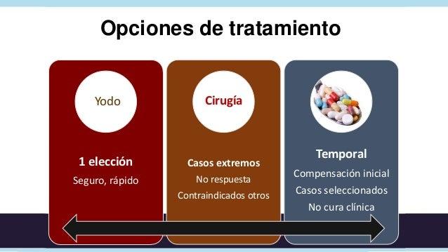 TratamientoGraves               Posible remisión                       espontánea       Yodo   vs   antitiroideosBocio mul...