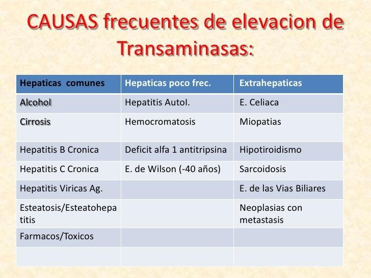 (2012-04-24)Hipertransaminasemia.ppt
