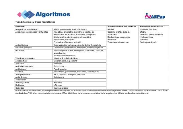 Algoritmo AEPap Hipertransaminasemia