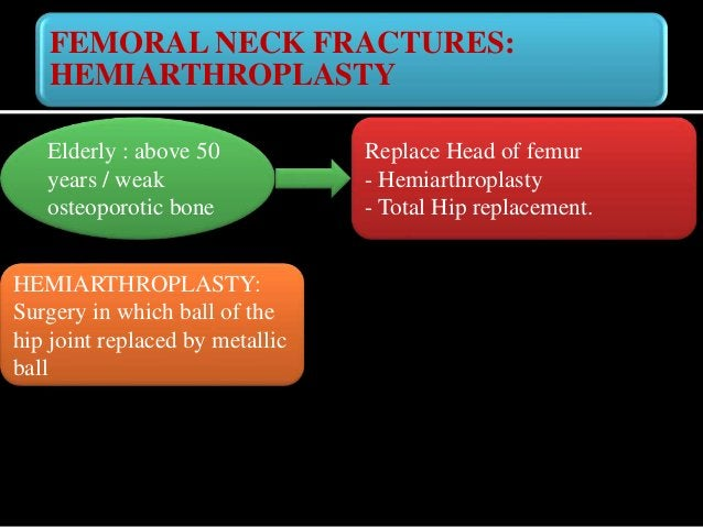 HEMIARTHROPLASTY: Surgery HEMIARTHROPLASTY: -Spinal anaesthesia. - Hip joint is opened and ball is removed. - Thigh bone i...