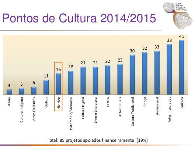 Agentes Comunitários de Cultura 1 1 1 4 5 6 7 8 11 12 15 22 22 28 0 5 10 15 20 25 30 Linguagem artística da Ação Cultural ...
