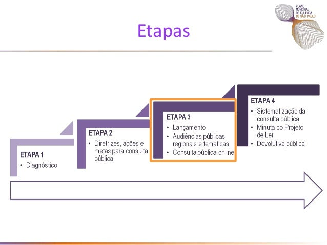 Princípios Norteadores do PMC • Desenvolver a territorialização das políticas, programas, projetos e ações públicas; • Exp...